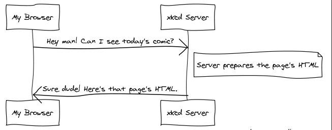 Intro to Web Coding I - Parsons